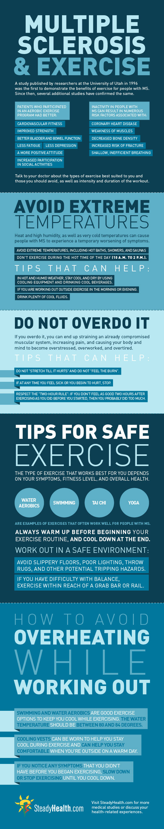 Multiple Sclerosis and Exercise